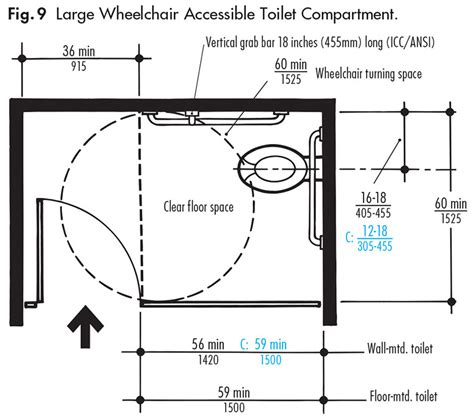 do i need accessible toilet compartments ada guidelines