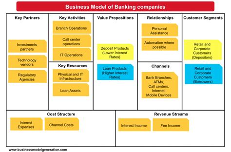understanding banking business model  images