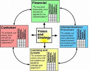 Summary of the Balanced Scorecard method. Abstract