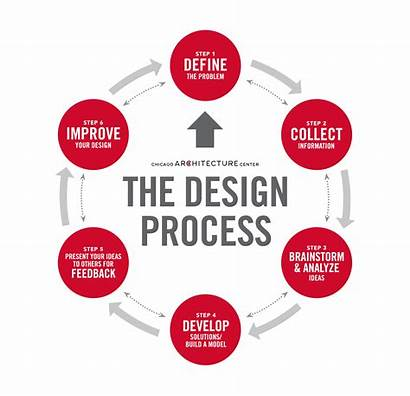 Process Pdf Making Discoverdesign Handbook Steps Diagram