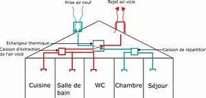 Comment Installer Une Vmc : installer une vmc double flux dans sa maison conseil ~ Dailycaller-alerts.com Idées de Décoration