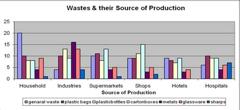 shed style assessment of extent to which plastic bag waste management