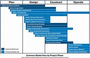 Select Model Uses  U2013 Bim Project Execution Planning Guide