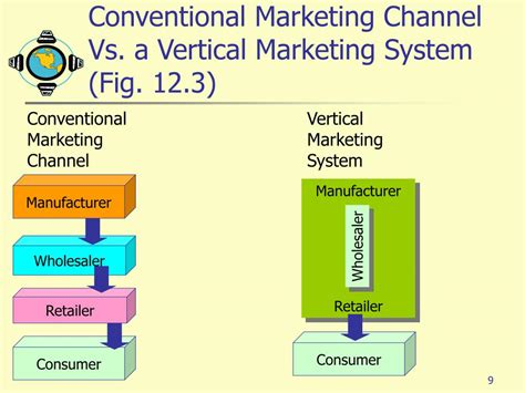 Marketing System by Ppt Chapter 12 Powerpoint Presentation Id 372106