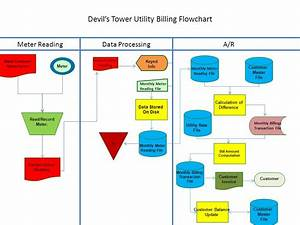 Devils tower summary sheet ppt video online download for Utility invoice processing