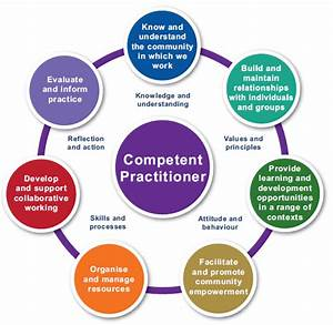 The Competences... Competence