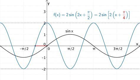Funktion Und Eigenschaften Der Dfbremse by 1 1 6 Trigonometrische Funktion Mathelike