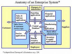 Anatomy Of An Enterprise System