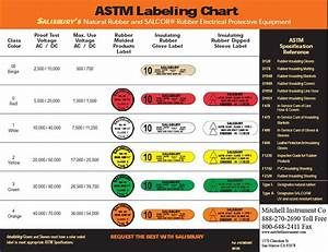 arc flash ppe chart olalapropxco With arc flash voltage chart