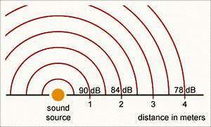 Sound Decibel Chart The Decibel Scale What Is A Decibel Db Noise And Sound