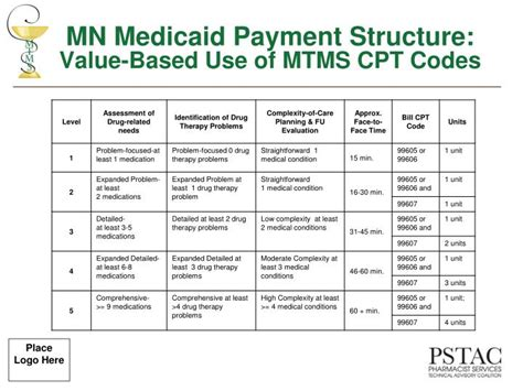 Utilization Of Cpt Codes For Medication Therapy