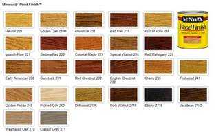 Exterior Paint Oil Or Latex