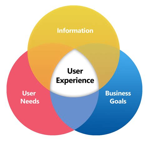 Design Definition by 8 Ingredients For A Successful Ux Strategy Elevated Third