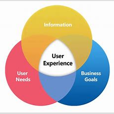8 Ingredients For A Successful Ux Strategy  Elevated Third