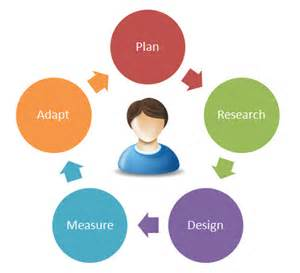 user centered design user centric design process images