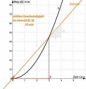Geschwindigkeit Freien Fall Berechnen : mittlere geschwindigkeit beim freien fall geogebra ~ Themetempest.com Abrechnung