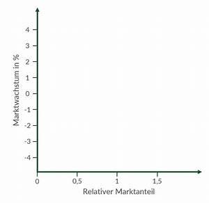 Relativer Marktanteil Berechnen : portfolioanalyse von poor dogs stars und cash cows ~ Themetempest.com Abrechnung