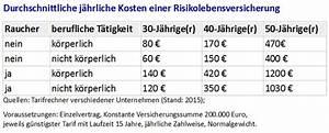 Erbschaftssteuer Immobilien Freibetrag : risikolebensversicherung vergleich bersicht avg ~ Lizthompson.info Haus und Dekorationen