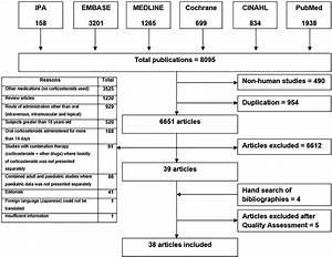 Systematic Review Of The Toxicity Of Short
