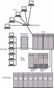 Communication Systems U2013voice  Data  Video  Lan  Hvac  Fire