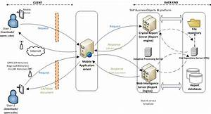 Architecture And Workflow Diagrams