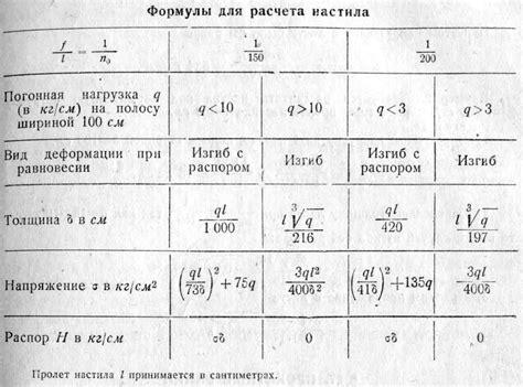 расчет двутавра на прогиб таблица