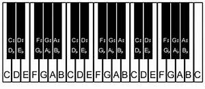 Printable Piano Keyboard Layout | LoveToKnow