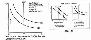 Expansionary Fiscal Policy And Monetary  With Diagram