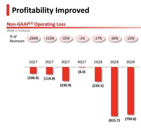 pinduoduo  revenue growth   multiplication