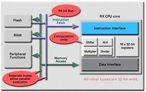 Renesas Rx Series Microcontrollers