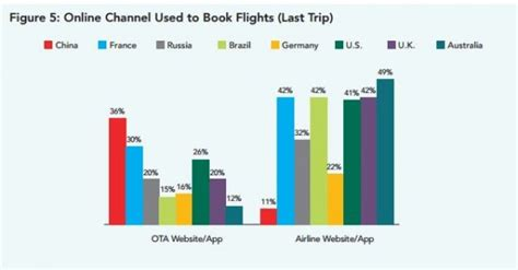 Booking Mobile by Mobile Booking In The Travel Industry
