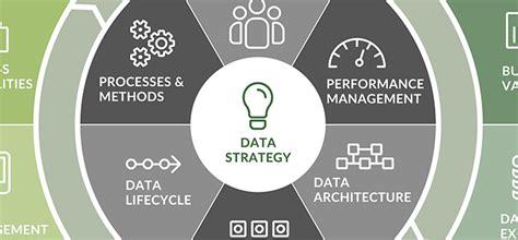 effective data management   digitally driven world