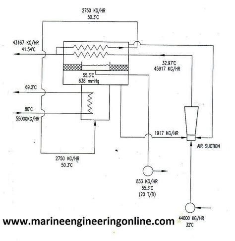 simple freshwater generator marine engineering study