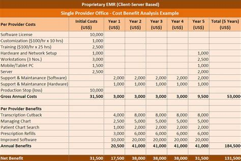 cost benefit analysis excel template excel templates