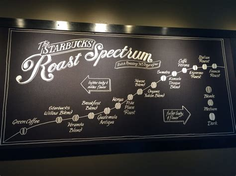 Spectra coffee is located in the almaden plaza adjacent to trader joe's. Roast spectrum - Yelp