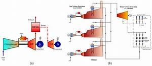 Cogeneration Power