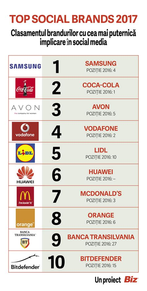 si鑒e social orange top social brands 2017 iata care sunt cele mai puternice branduri in social media