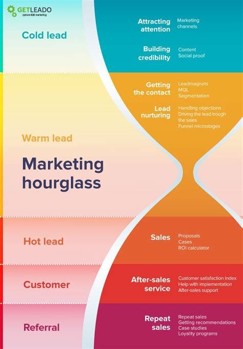 bb marketing strategy framework sales funnel digital