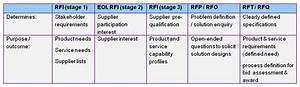 What39s the difference between an eoi rfp rft and rfq for Rft template