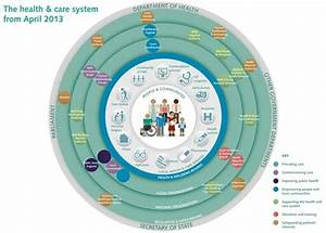 Diagram Of The Health And Care System From April 2013