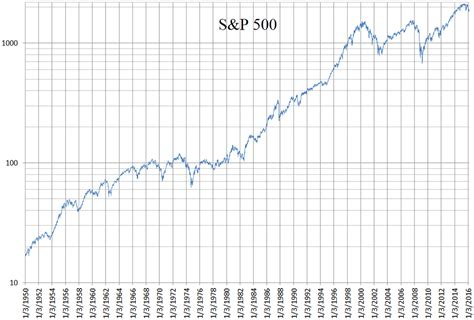 S&p 500 Daily Logarithmic Chart 1950 To 2016.png
