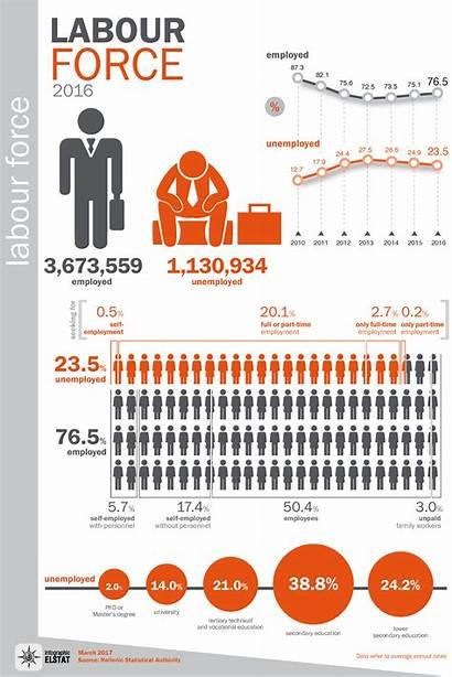 Infographic Labour Force Statistics Infographics Survey Lfs