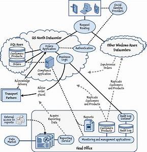Microsoft Guidance For Building Cloud Applications On