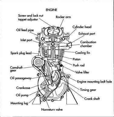 Basic Car Parts Diagram Motorcycle Engine Projects