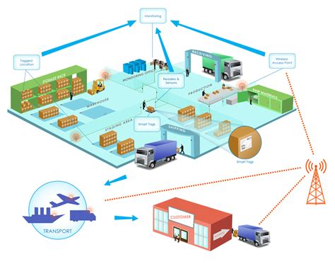 logistical solutions iot philippines