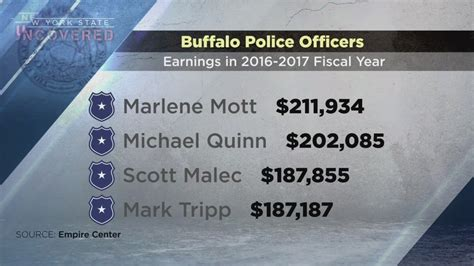 Buffalo Police Salaries
