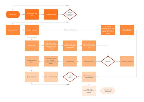 Proces Flow Diagram Component by How To Implement Change With Kotter S 8 Step Change Model