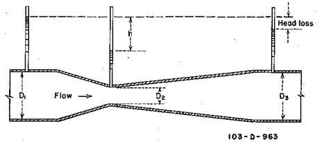 Usbr Water Measurement Manual