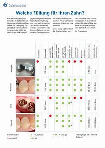 Welche Kopfkissen Füllung Ist Die Beste : zahnarztpraxis f r zahnerhaltung ahaus prophylaxepraxis ahaus zahnarzt ahaus dr martin ~ A.2002-acura-tl-radio.info Haus und Dekorationen