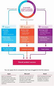 Best 25  Flowchart Ideas On Pinterest